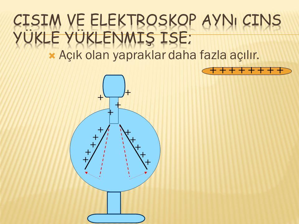 Cisim ve elektroskop aynı cins yükle yüklenmiş ise;
