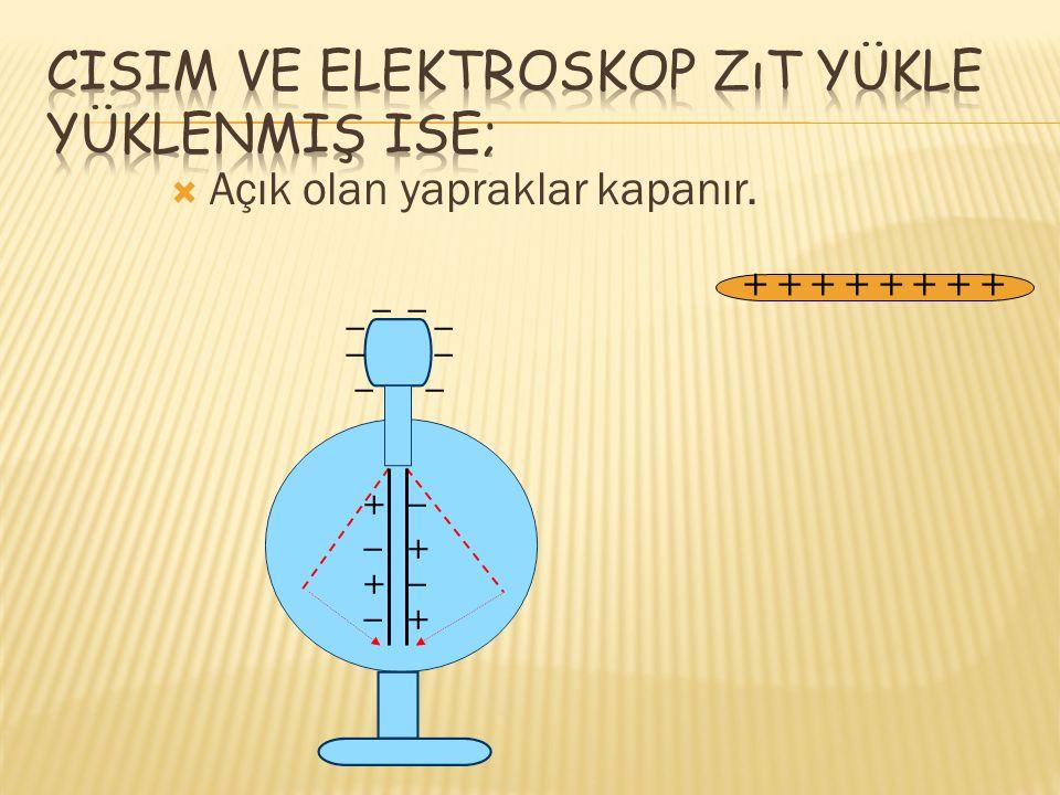 Cisim ve elektroskop zıt yükle yüklenmiş ise;