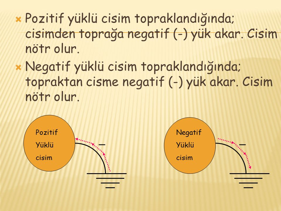 Pozitif yüklü cisim topraklandığında; cisimden toprağa negatif (-) yük akar. Cisim nötr olur.