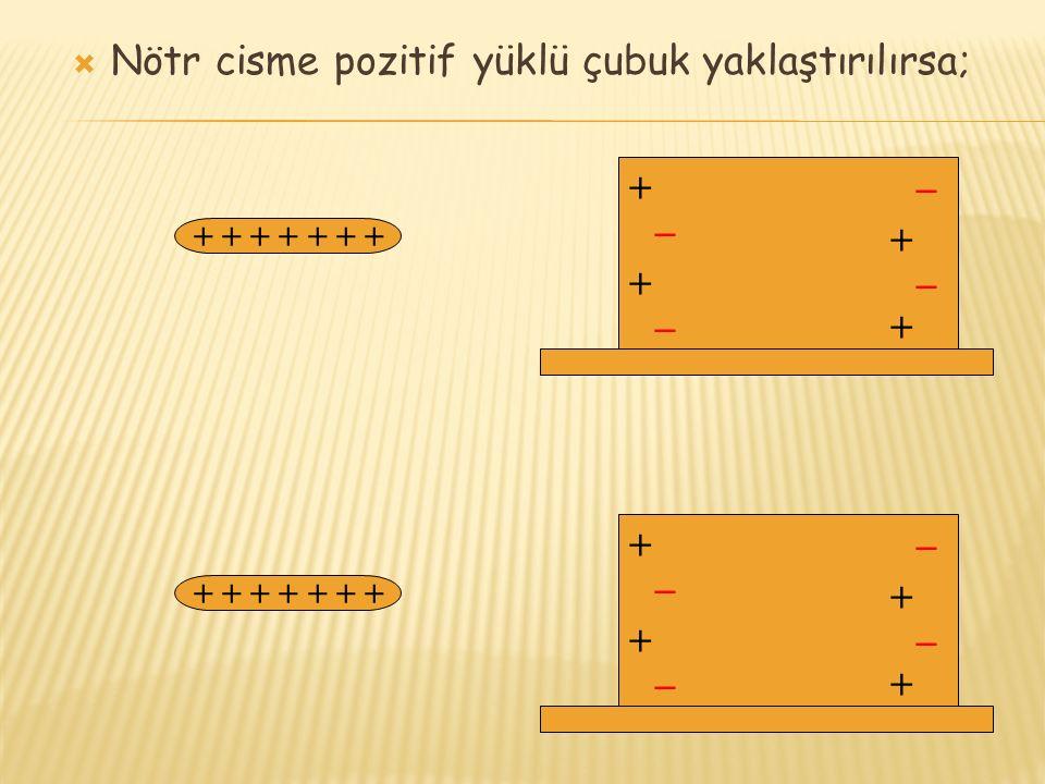 Nötr cisme pozitif yüklü çubuk yaklaştırılırsa;