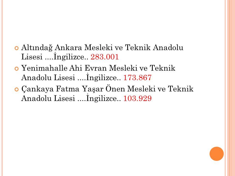 Altındağ Ankara Mesleki ve Teknik Anadolu Lisesi ....İngilizce.. 283.001