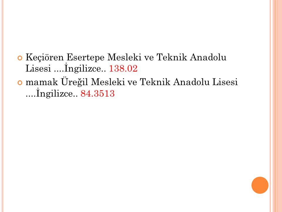 Keçiören Esertepe Mesleki ve Teknik Anadolu Lisesi ....İngilizce.. 138.02