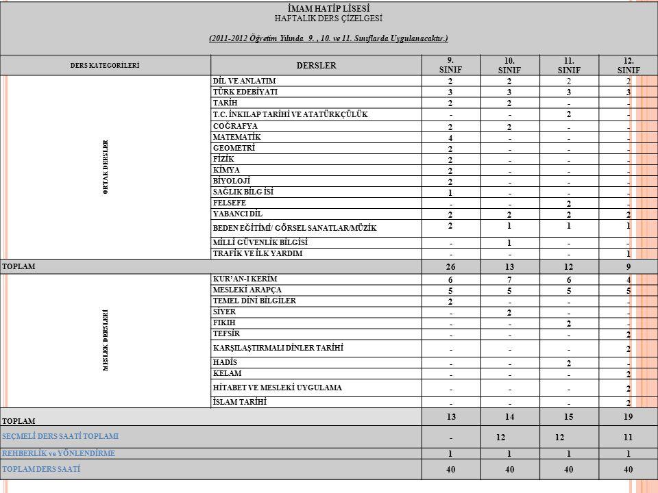 İMAM HATİP LİSESİ HAFTALIK DERS ÇİZELGESİ. (2011-2012 Öğretim Yılında 9. , 10. ve 11. Sınıflarda Uygulanacaktır.)