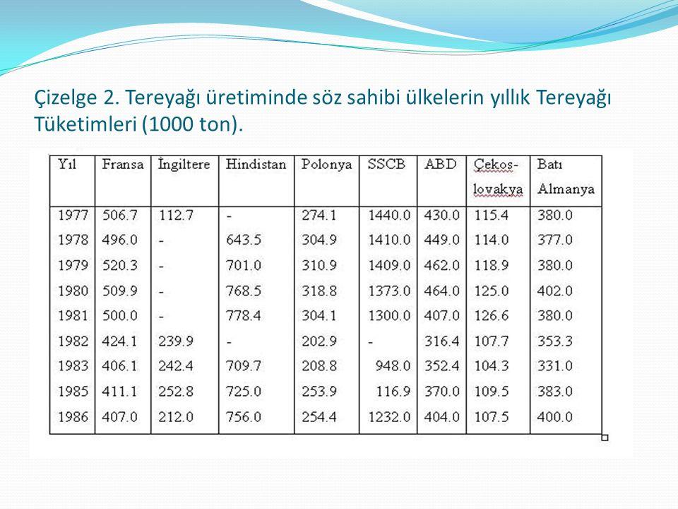 Çizelge 2. Tereyağı üretiminde söz sahibi ülkelerin yıllık Tereyağı Tüketimleri (1000 ton).