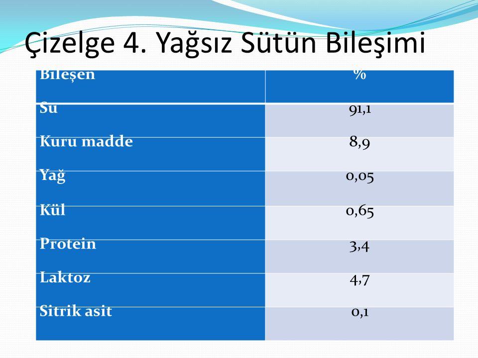 Çizelge 4. Yağsız Sütün Bileşimi