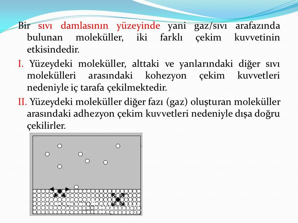 Bir sıvı damlasının yüzeyinde yani gaz/sıvı arafazında bulunan moleküller, iki farklı çekim kuvvetinin etkisindedir.