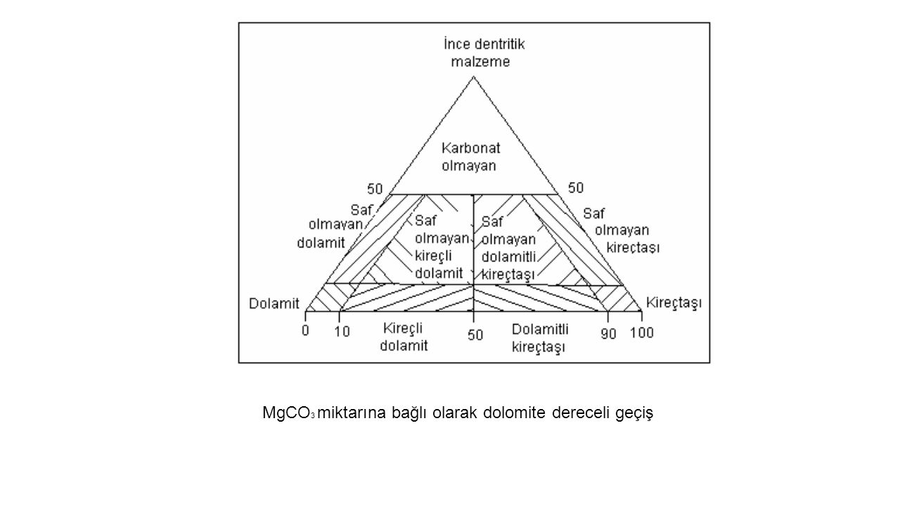MgCO3 miktarına bağlı olarak dolomite dereceli geçiş