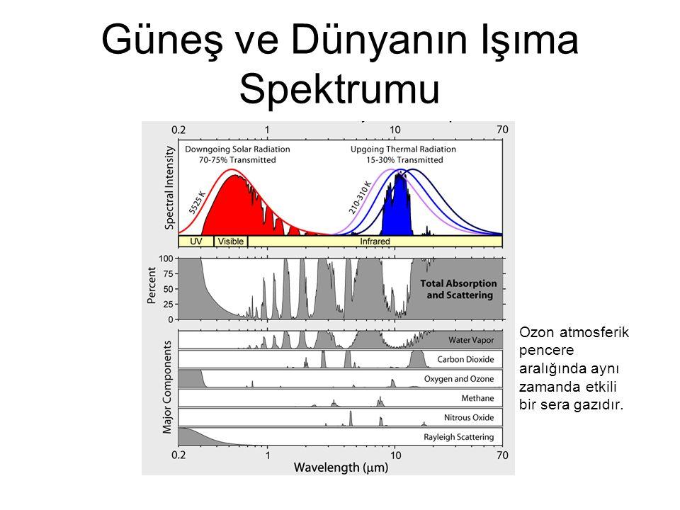 Güneş ve Dünyanın Işıma Spektrumu