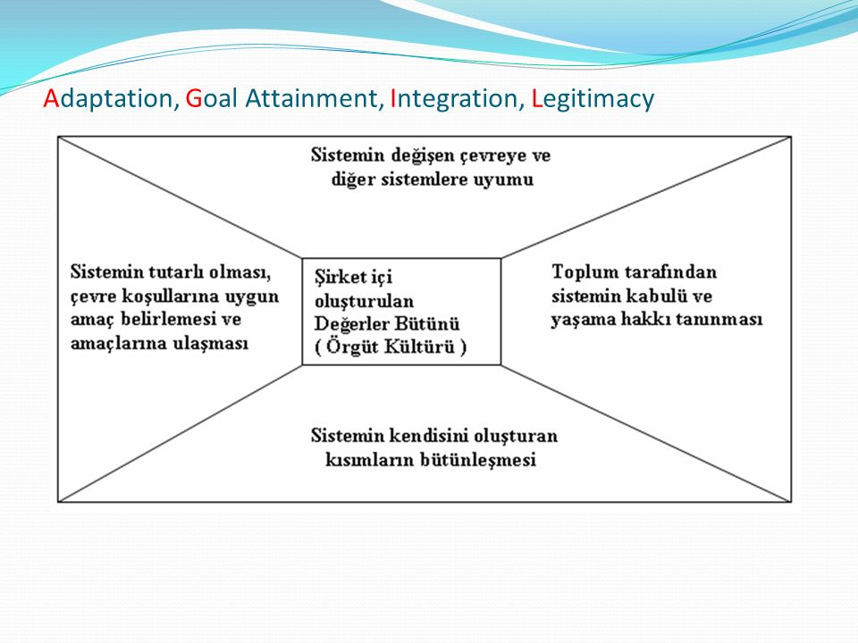 Adaptation, Goal Attainment, Integration, Legitimacy