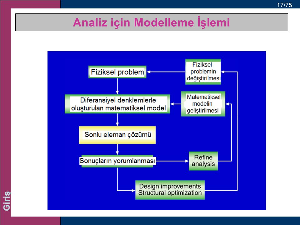 Analiz için Modelleme İşlemi
