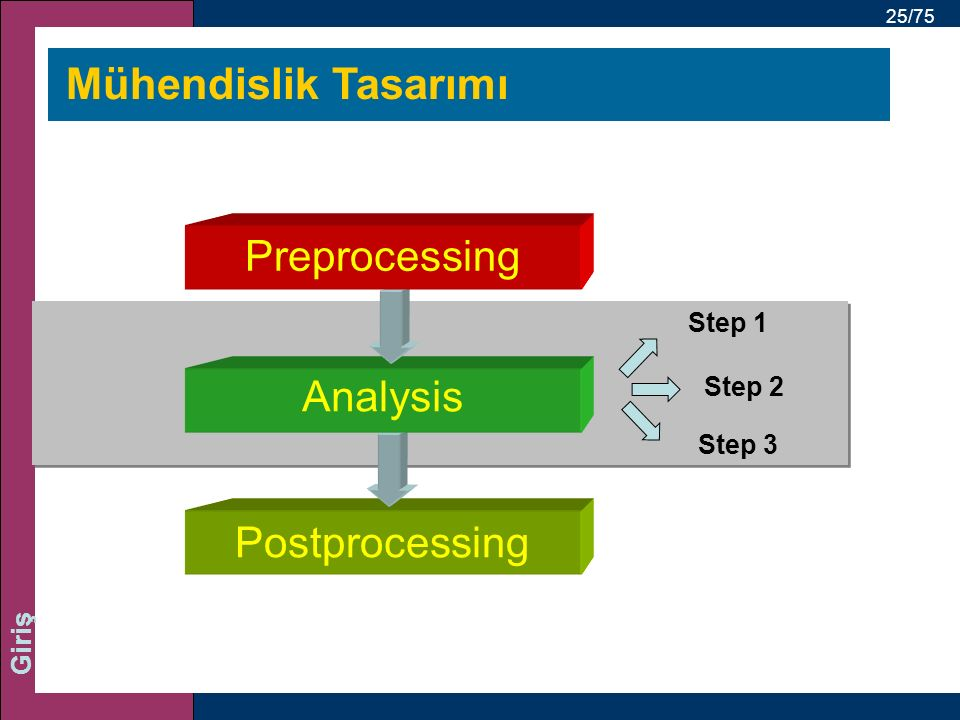 Mühendislik Tasarımı Preprocessing Analysis Postprocessing Step 1
