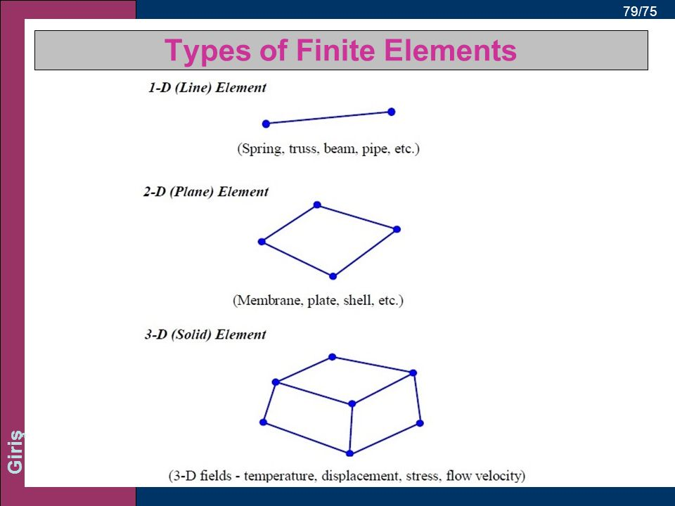 Types of Finite Elements