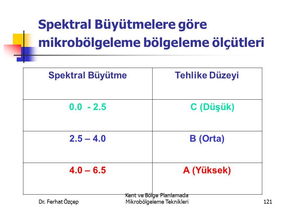 Spektral Büyütmelere göre mikrobölgeleme bölgeleme ölçütleri