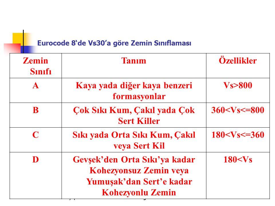 Eurocode 8'de Vs30'a göre Zemin Sınıflaması