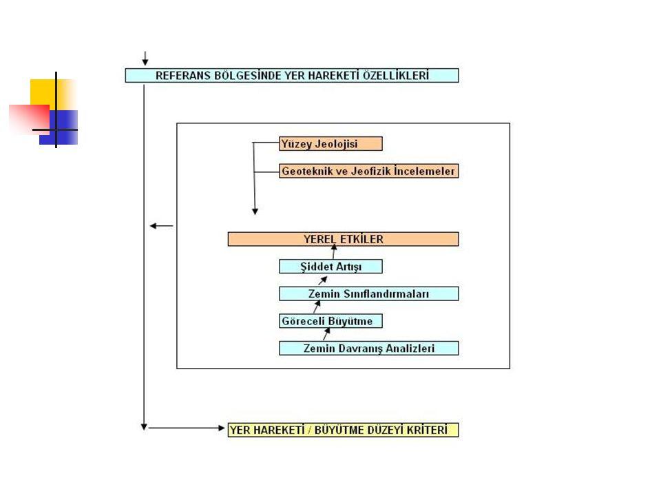 Kent ve Bölge Planlamada Mikrobölgeleme Teknikleri