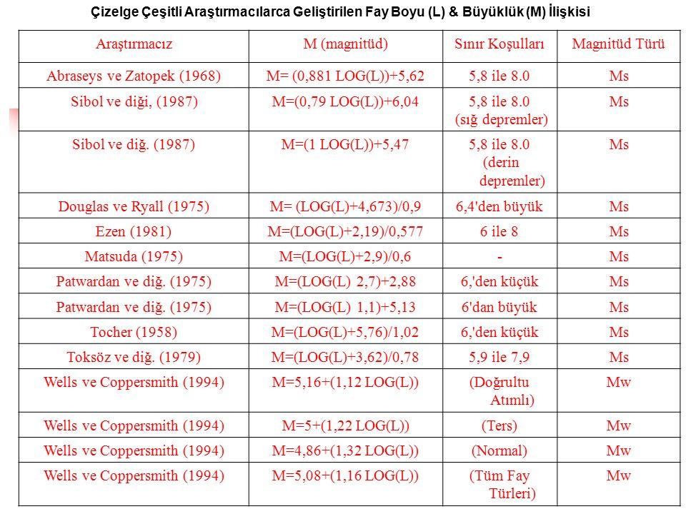Wells ve Coppersmith (1994) M=5,16+(1,12 LOG(L)) (Doğrultu Atımlı) Mw
