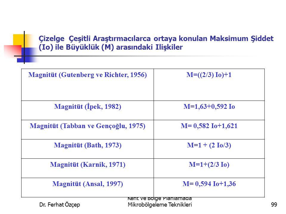 Magnitüt (Gutenberg ve Richter, 1956) M=((2/3) Io)+1