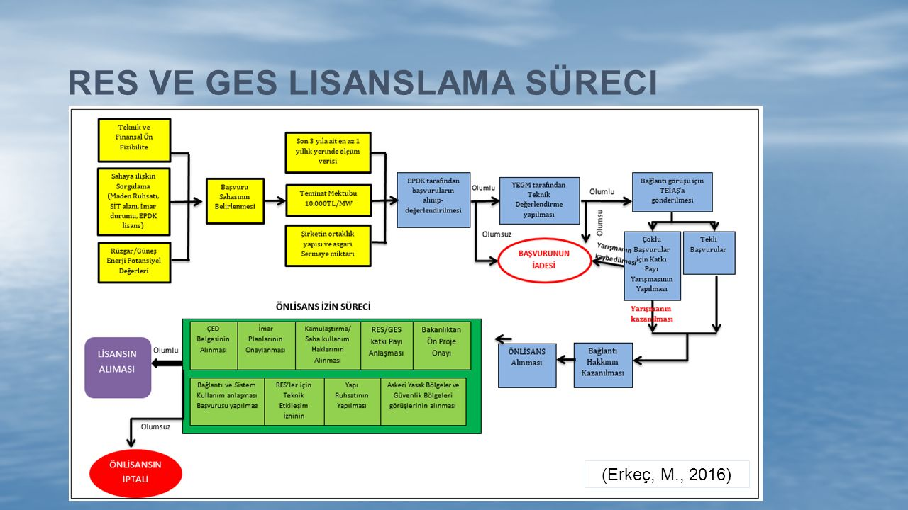 RES ve GES Lisanslama süreci