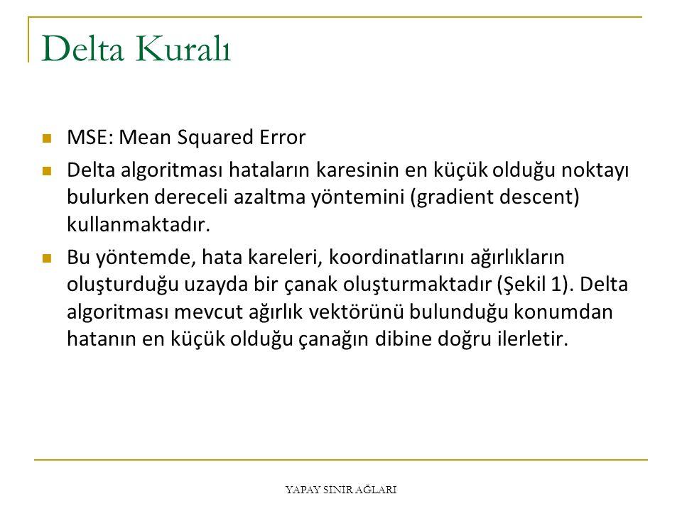 Delta Kuralı MSE: Mean Squared Error