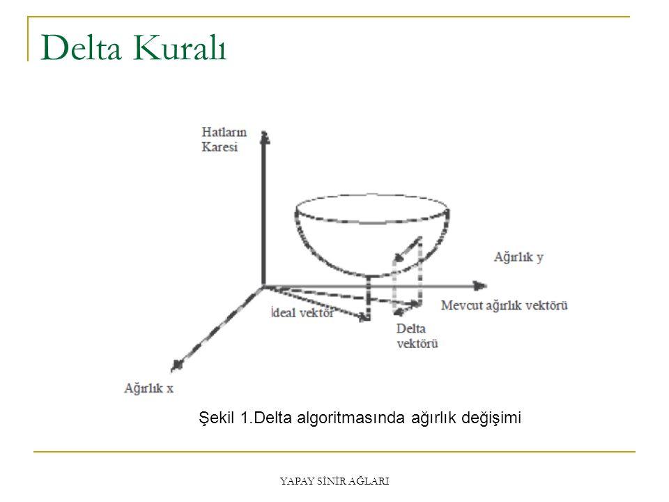 Delta Kuralı Şekil 1.Delta algoritmasında ağırlık değişimi