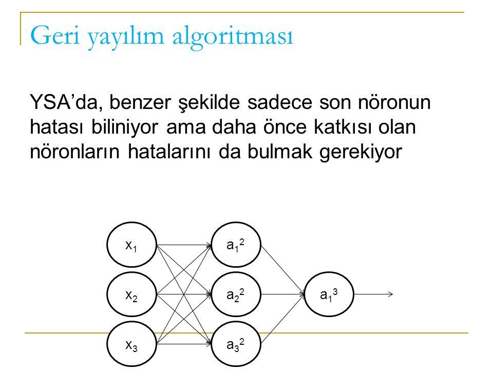 Geri yayılım algoritması