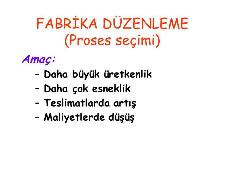 FABRİKA DÜZENLEME (Proses seçimi)