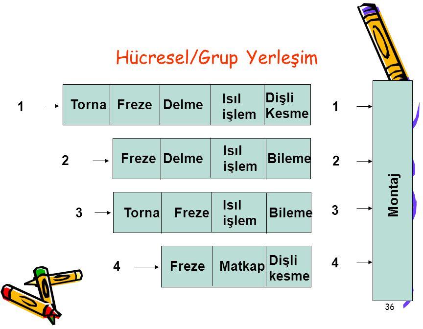 Hücresel/Grup Yerleşim