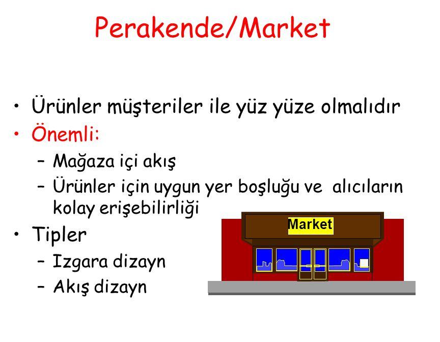 Perakende/Market Ürünler müşteriler ile yüz yüze olmalıdır Önemli: