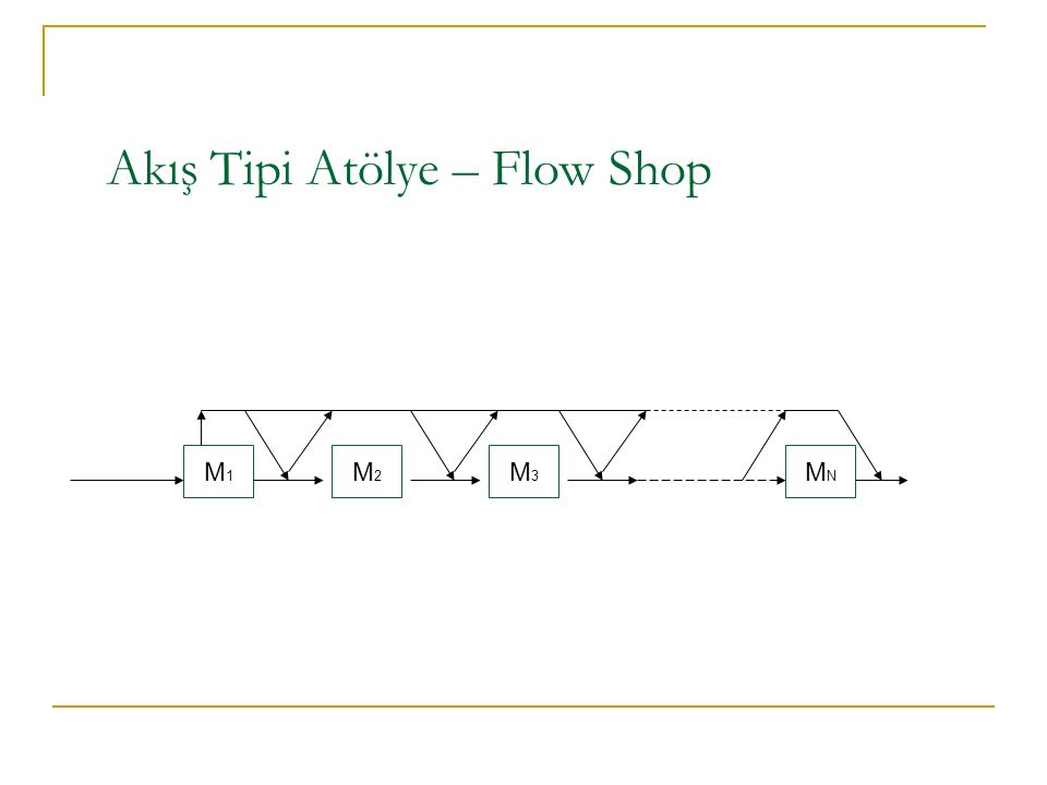Akış Tipi Atölye – Flow Shop