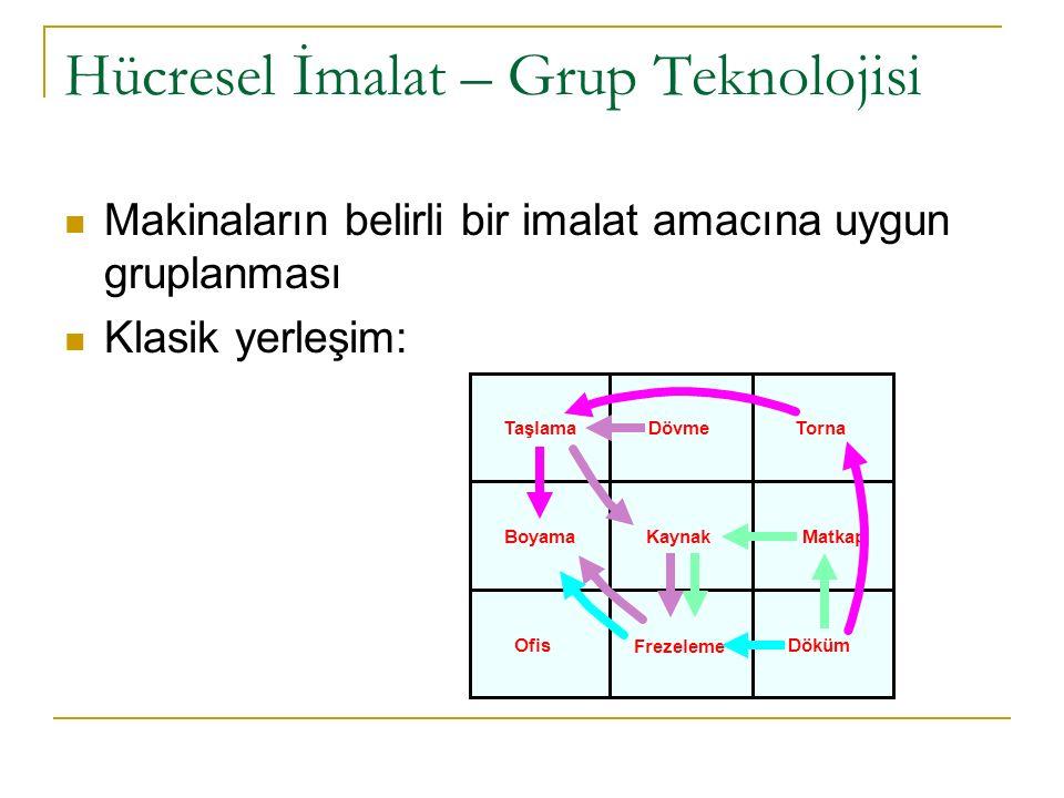 Hücresel İmalat – Grup Teknolojisi