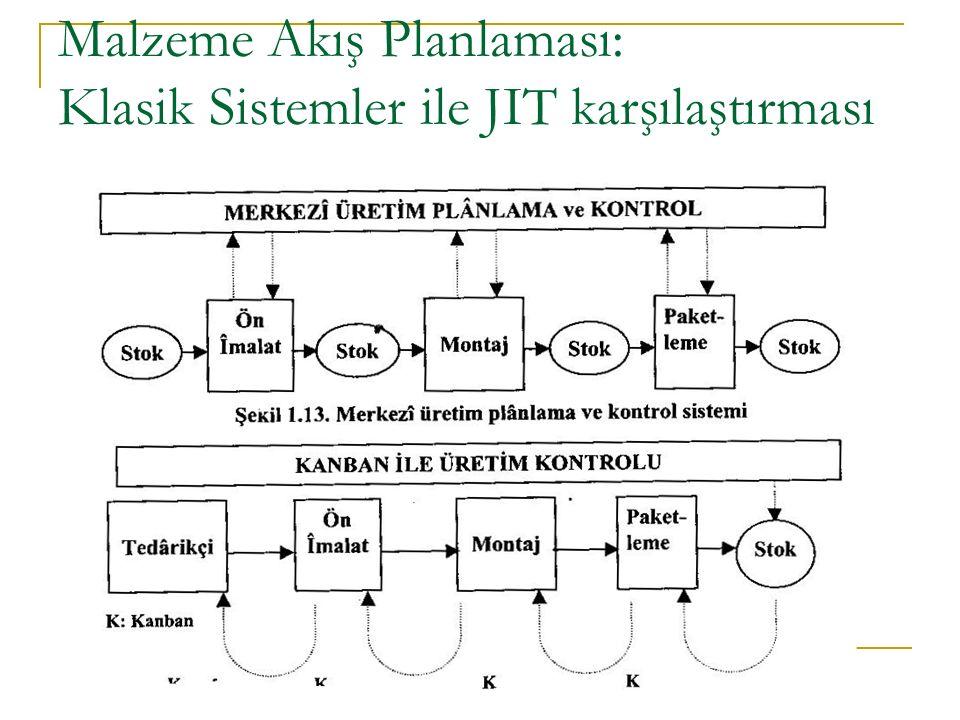 Malzeme Akış Planlaması: Klasik Sistemler ile JIT karşılaştırması