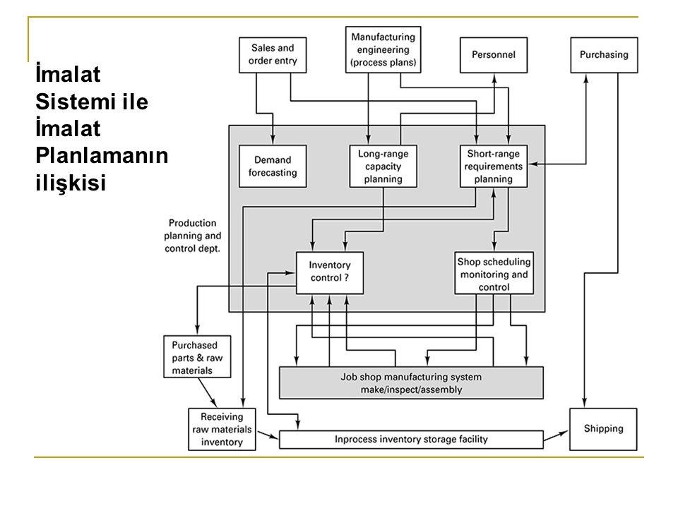 İmalat Sistemi ile İmalat Planlamanın ilişkisi