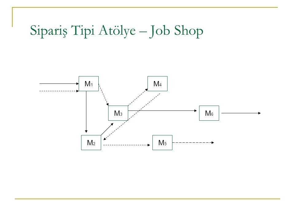 Sipariş Tipi Atölye – Job Shop