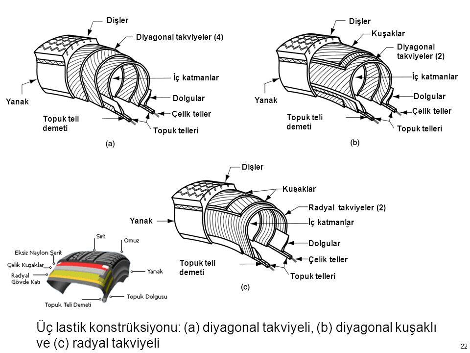 Dişler Diyagonal takviyeler (4) İç katmanlar. Dolgular. Çelik teller. Topuk teli demeti. Yanak.