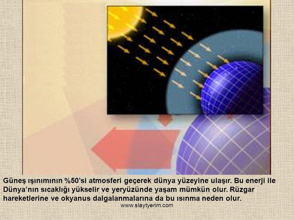 Güneş ışınımının %50'si atmosferi geçerek dünya yüzeyine ulaşır
