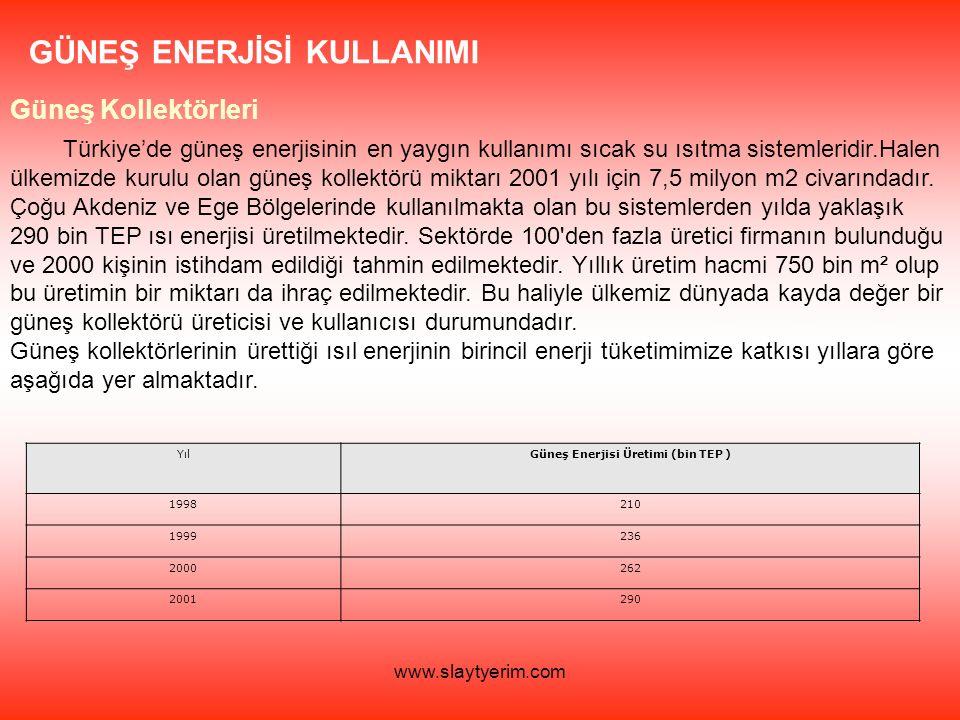 Güneş Enerjisi Üretimi (bin TEP )