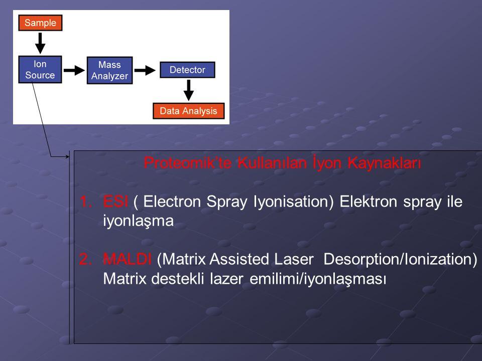 Proteomik'te Kullanılan İyon Kaynakları