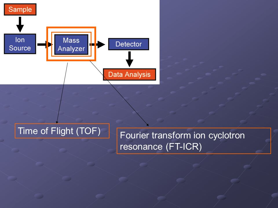 Time of Flight (TOF) Fourier transform ion cyclotron resonance (FT-ICR)
