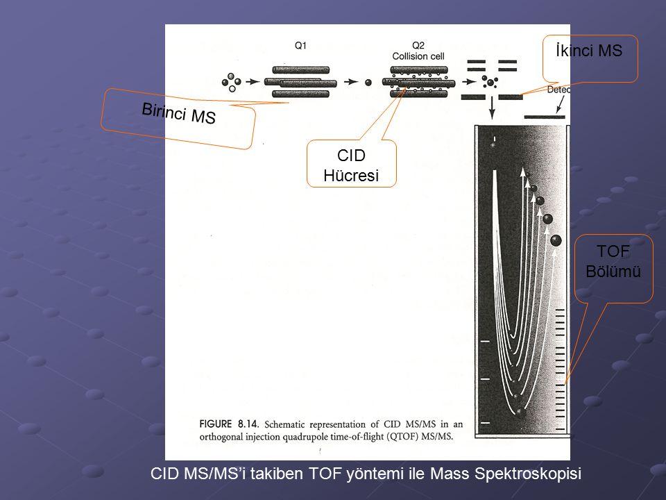 İkinci MS Birinci MS CID Hücresi TOF Bölümü CID MS/MS'i takiben TOF yöntemi ile Mass Spektroskopisi