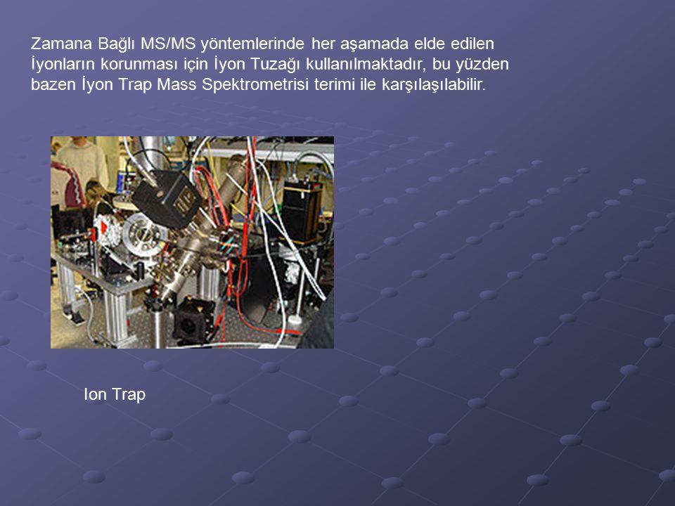 Zamana Bağlı MS/MS yöntemlerinde her aşamada elde edilen İyonların korunması için İyon Tuzağı kullanılmaktadır, bu yüzden bazen İyon Trap Mass Spektrometrisi terimi ile karşılaşılabilir.