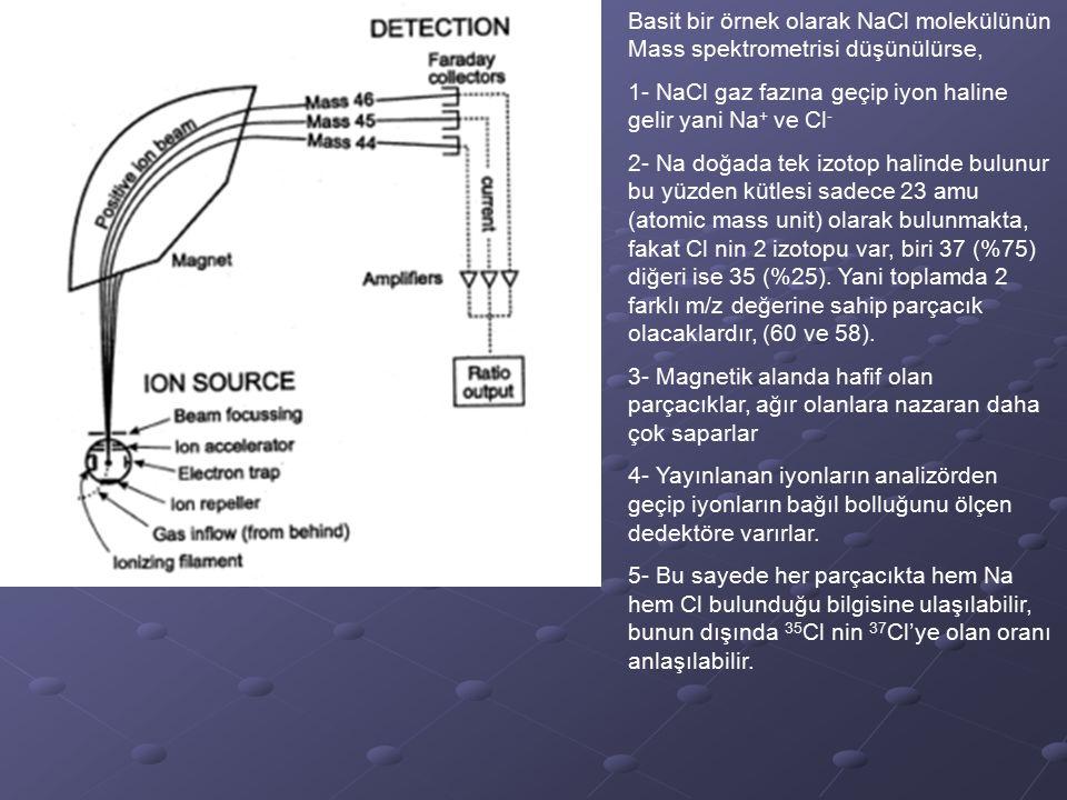 Basit bir örnek olarak NaCl molekülünün Mass spektrometrisi düşünülürse,