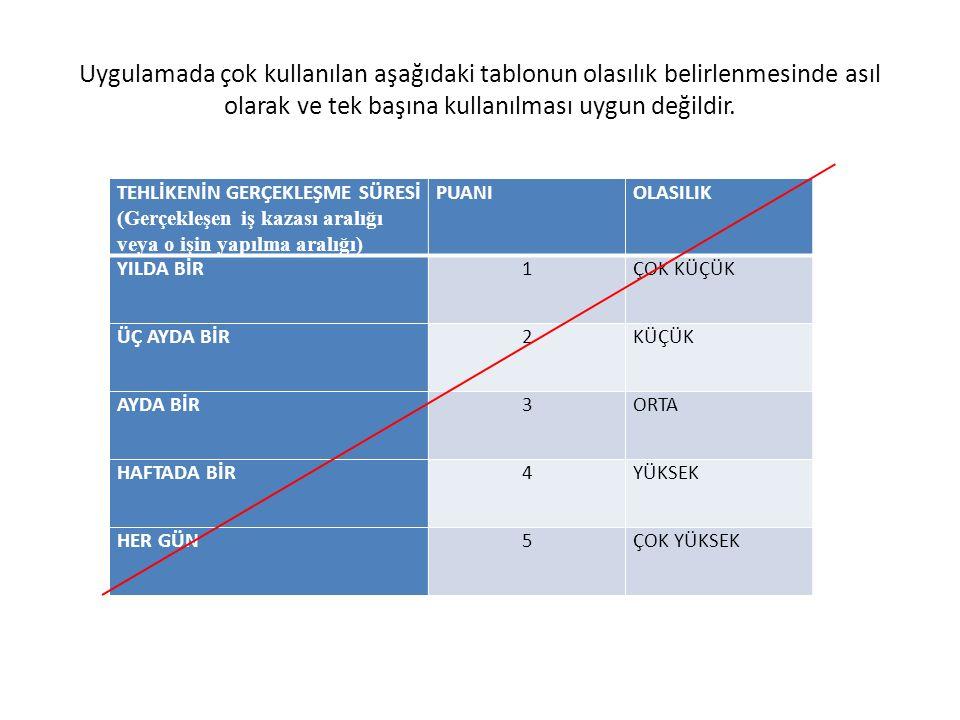 Uygulamada çok kullanılan aşağıdaki tablonun olasılık belirlenmesinde asıl olarak ve tek başına kullanılması uygun değildir.