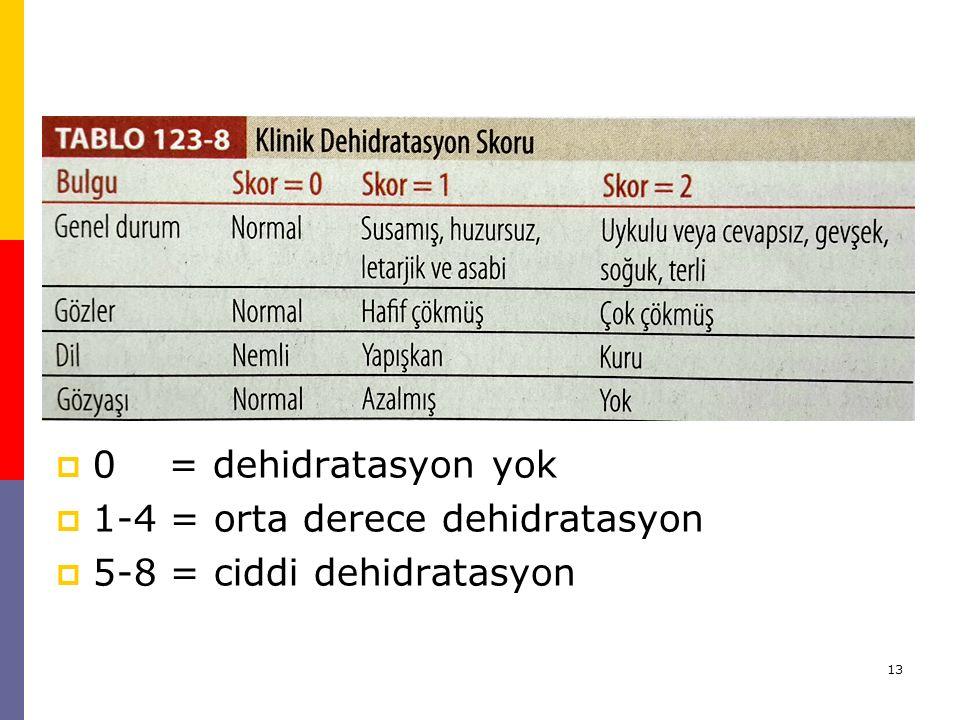 0 = dehidratasyon yok 1-4 = orta derece dehidratasyon 5-8 = ciddi dehidratasyon
