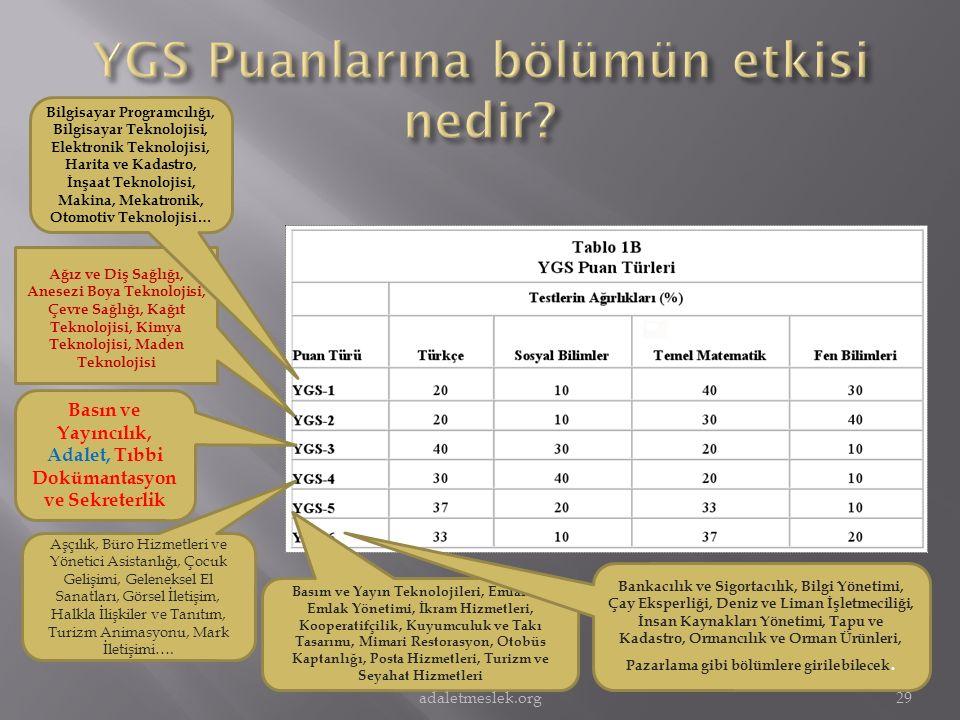 YGS Puanlarına bölümün etkisi nedir