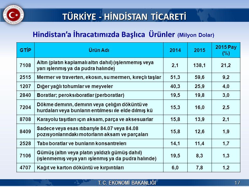 TÜRKİYE - HİNDİSTAN TİCARETİ
