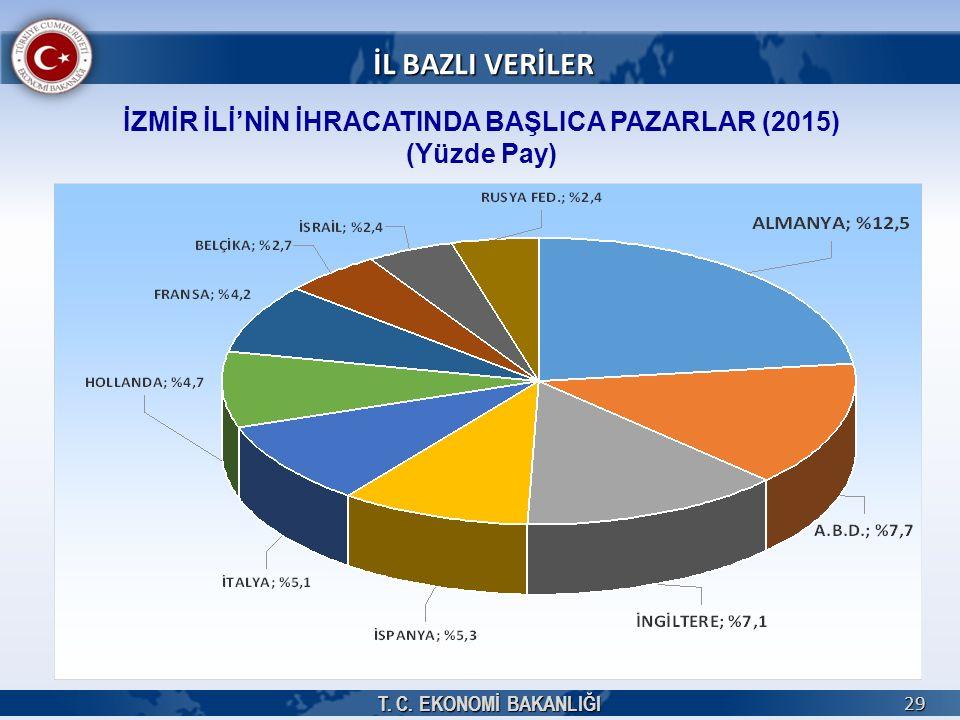 İZMİR İLİ'NİN İHRACATINDA BAŞLICA PAZARLAR (2015) (Yüzde Pay)