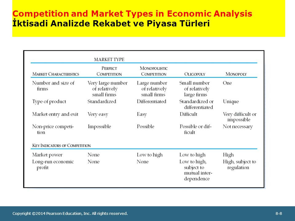 Competition and Market Types in Economic Analysis İktisadi Analizde Rekabet ve Piyasa Türleri