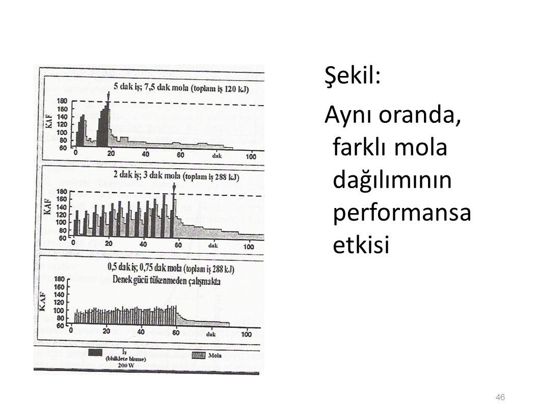 Şekil: Aynı oranda, farklı mola dağılımının performansa etkisi