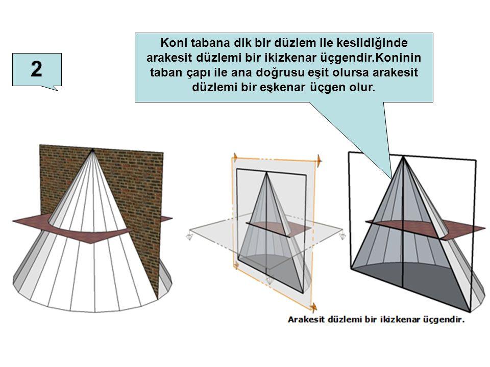 Koni tabana dik bir düzlem ile kesildiğinde arakesit düzlemi bir ikizkenar üçgendir.Koninin taban çapı ile ana doğrusu eşit olursa arakesit düzlemi bir eşkenar üçgen olur.