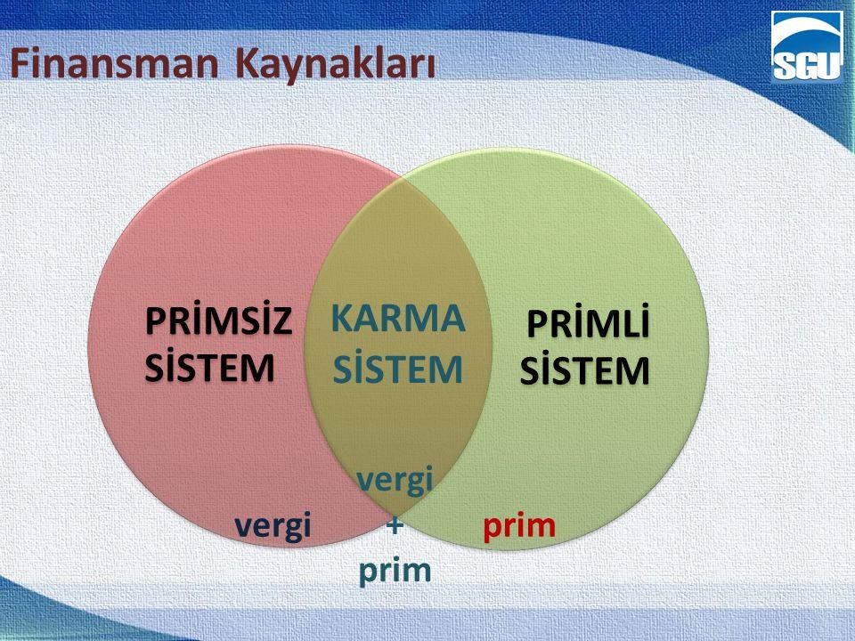 Finansman Kaynakları PRİMSİZ SİSTEM PRİMLİ SİSTEM KARMA SİSTEM vergi +